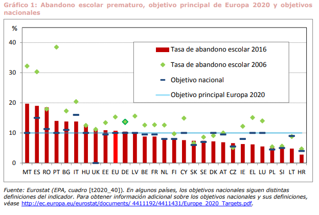 Gráfico sobre las tasas de abandono escolar prematuro en Europa.