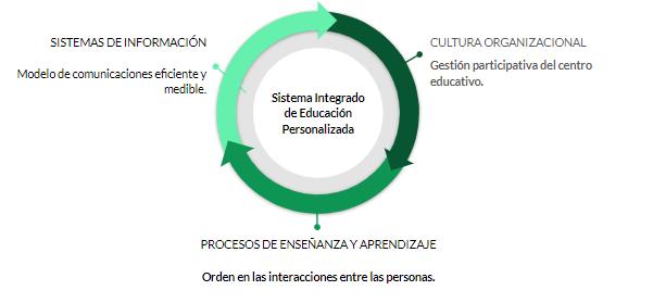 Diagrama con las dimensiones del SIEP: cultura organizacional, procesos y sistemas de información.