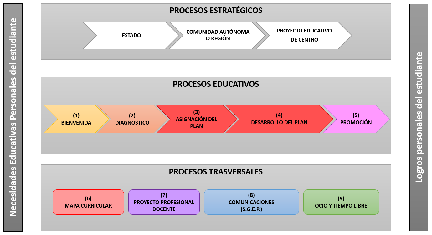 Mapa de procesos SIEP