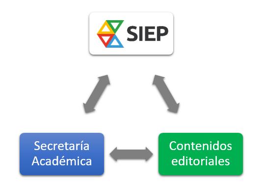Contextos tecnológicos que conviven en el centro: secretaría académica, contenidos editoriales y SIEP.