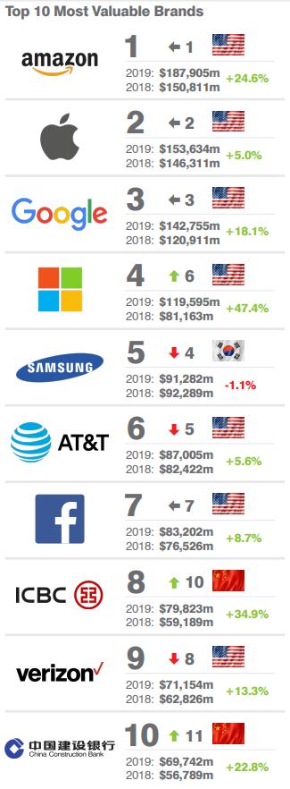 Ranking de las 10 primeras marcas mejor valoradas por el mercado financiero