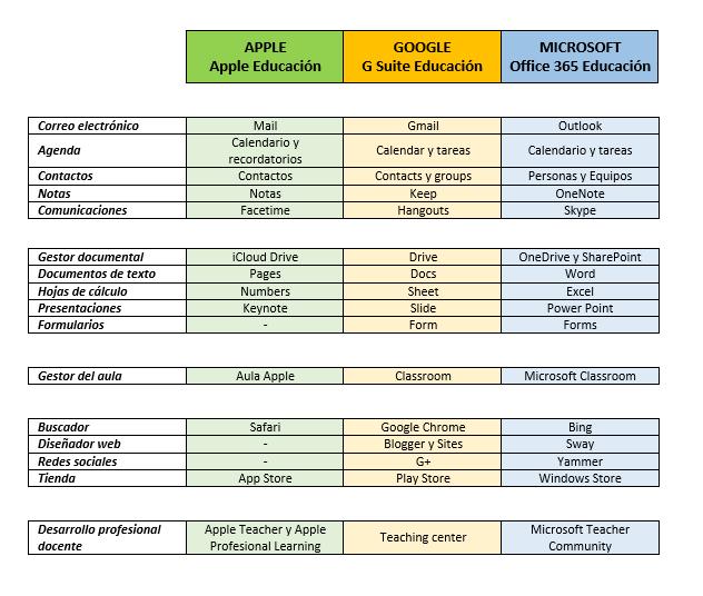 Comparativa de los entornos colaborativos educativos de Apple, Google y Microsoft.