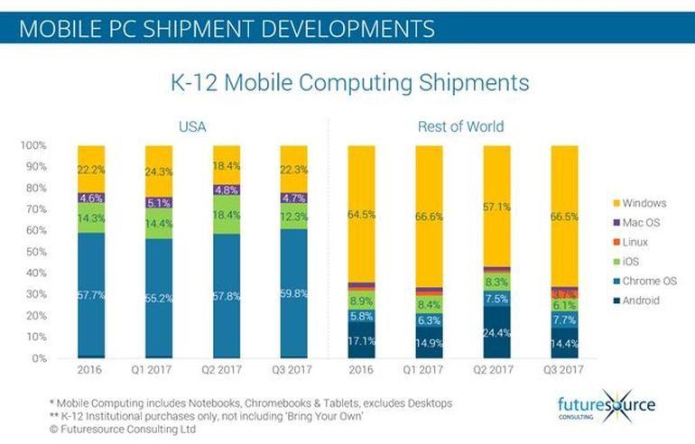Consumo de tecnología móvil en educación K-12 en 2017